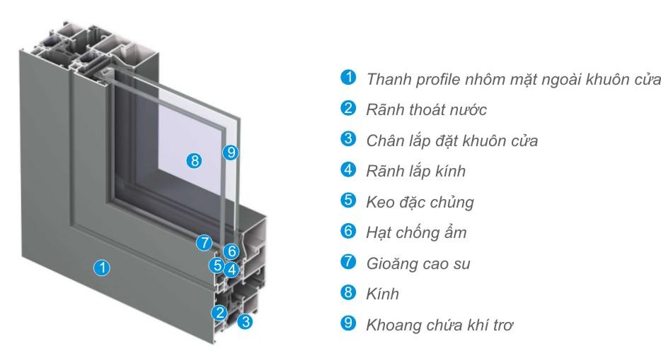 Kết cấu cơ bản Cửa nhôm Xingfa